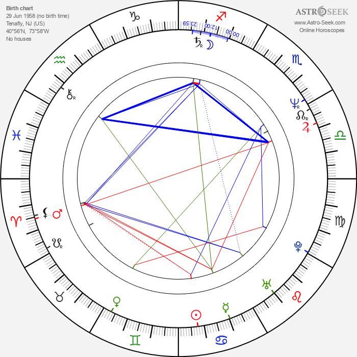 Jo Anderson - Astrology Natal Birth Chart