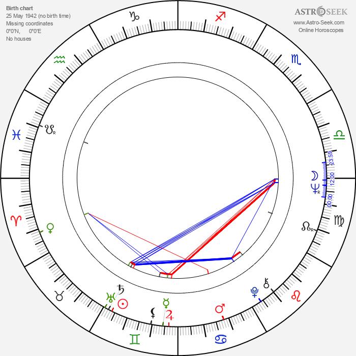 Jo De Caluwé - Astrology Natal Birth Chart