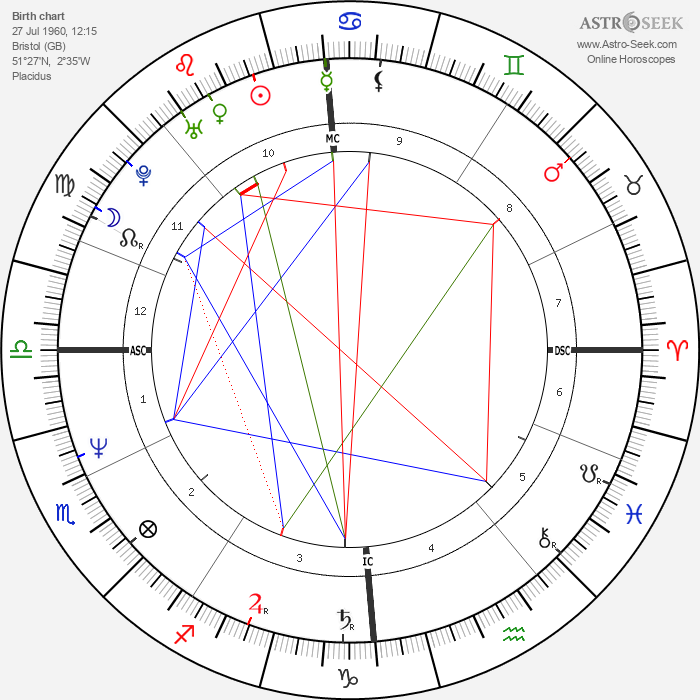 Jo Durie - Astrology Natal Birth Chart