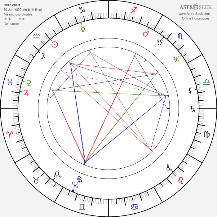 Jo Graham - Astrology Natal Birth Chart