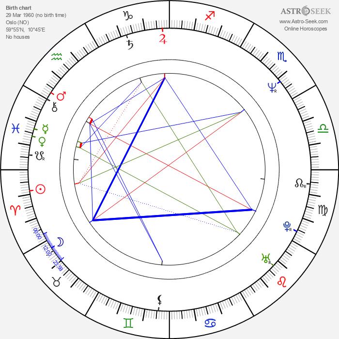 Jo Nesbø - Astrology Natal Birth Chart