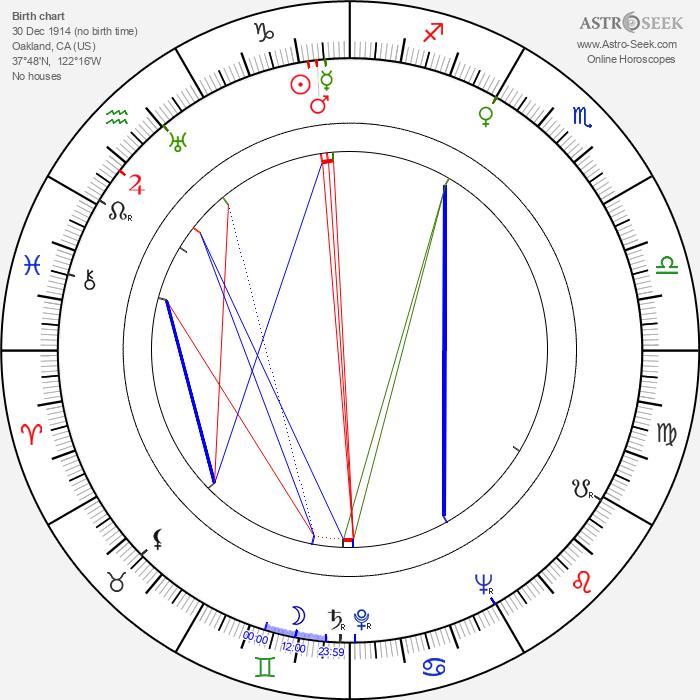 Jo Van Fleet - Astrology Natal Birth Chart
