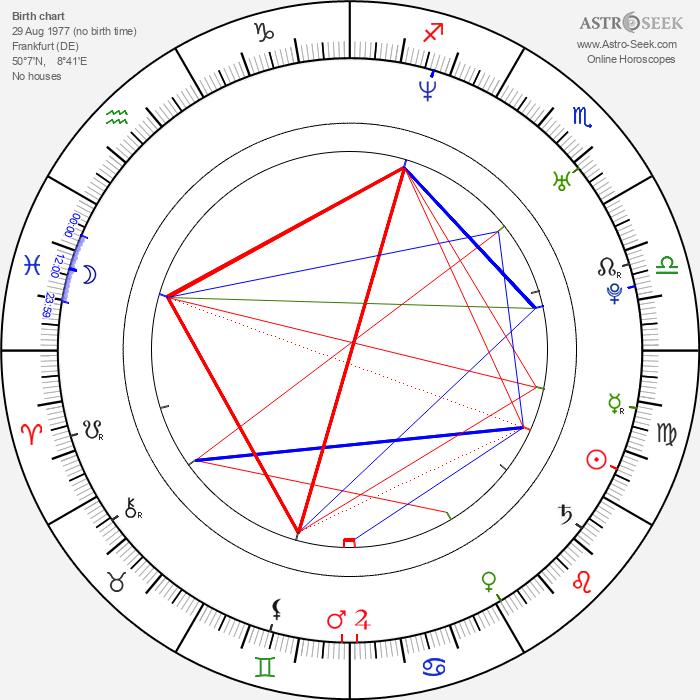 Jo Weil - Astrology Natal Birth Chart