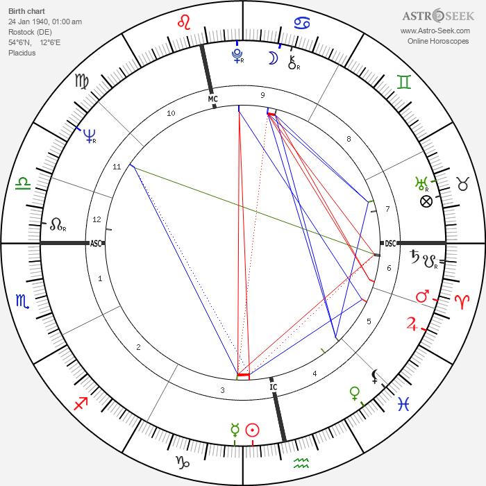 Joachim Gauck - Astrology Natal Birth Chart