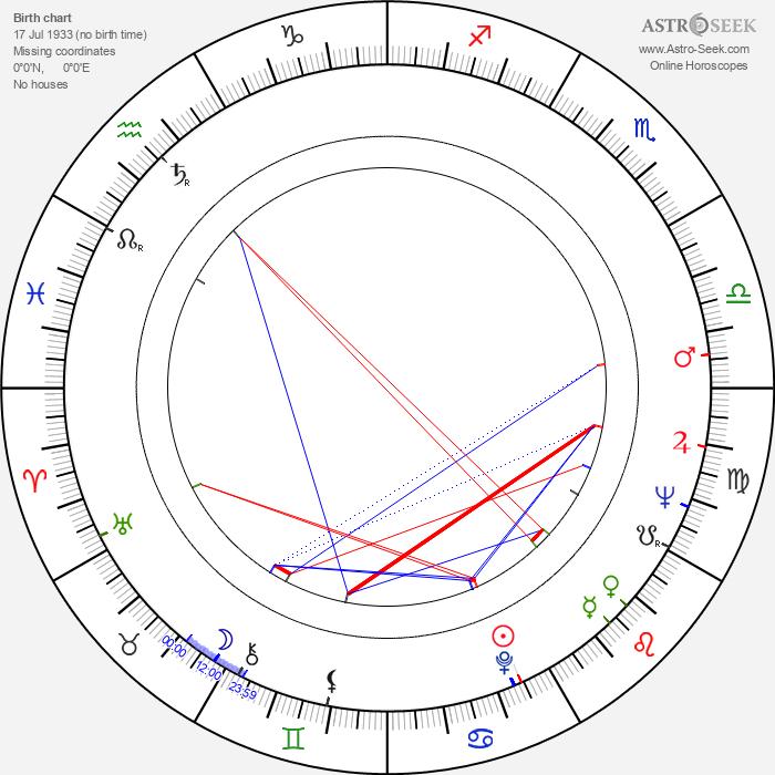 Joachim Hadaschik - Astrology Natal Birth Chart