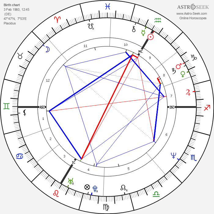 Joachim Löw - Astrology Natal Birth Chart