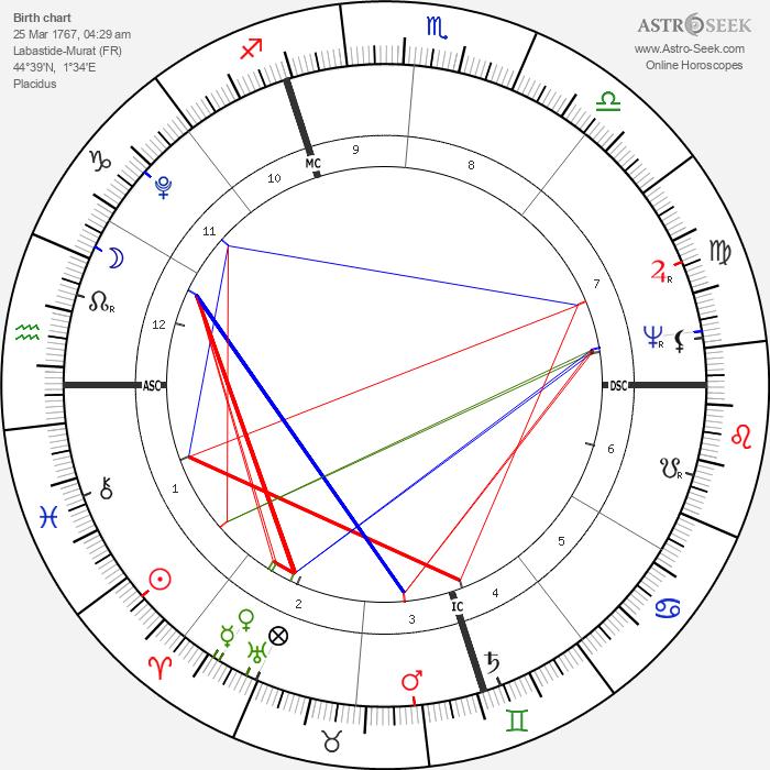 Joachim Murat - Astrology Natal Birth Chart