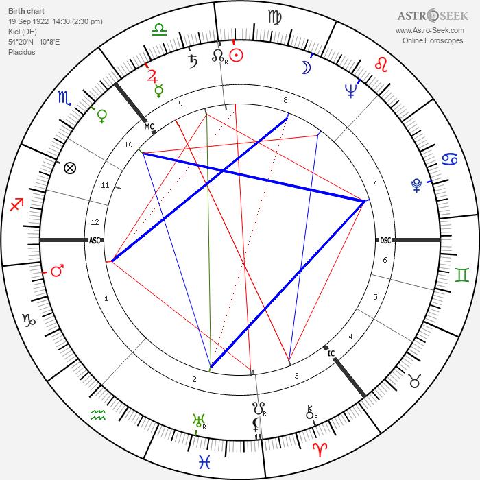 Joachim Steffen - Astrology Natal Birth Chart