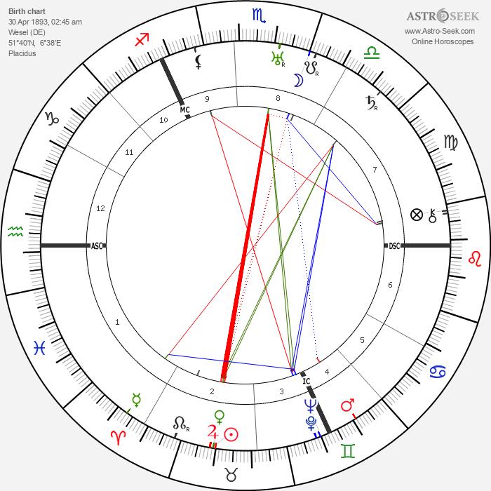 Joachim von Ribbentrop - Astrology Natal Birth Chart