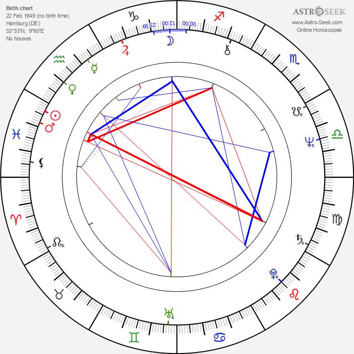 Joachim Witt - Astrology Natal Birth Chart