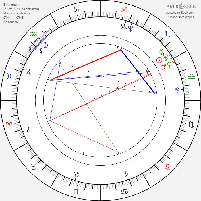 Joakim Nätterqvist - Astrology Natal Birth Chart