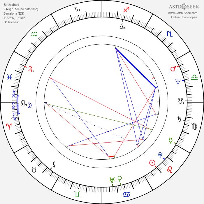 Joan Albert Amargós - Astrology Natal Birth Chart