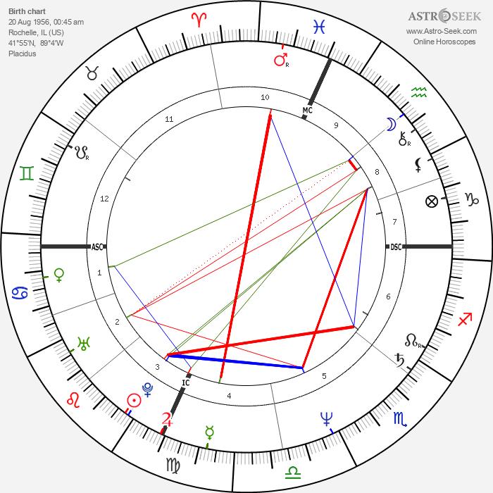 Joan Allen - Astrology Natal Birth Chart