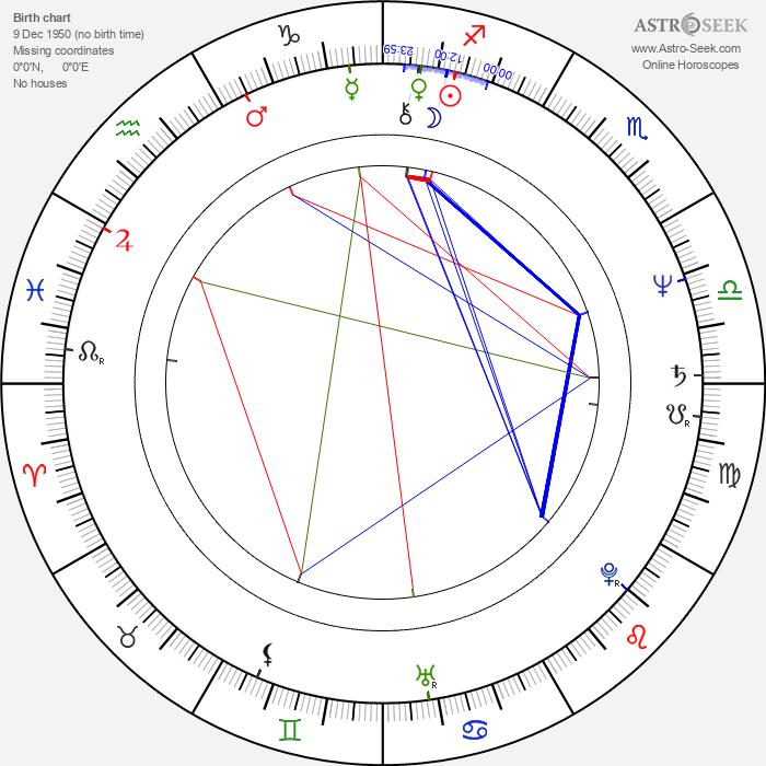 Joan Armatrading - Astrology Natal Birth Chart