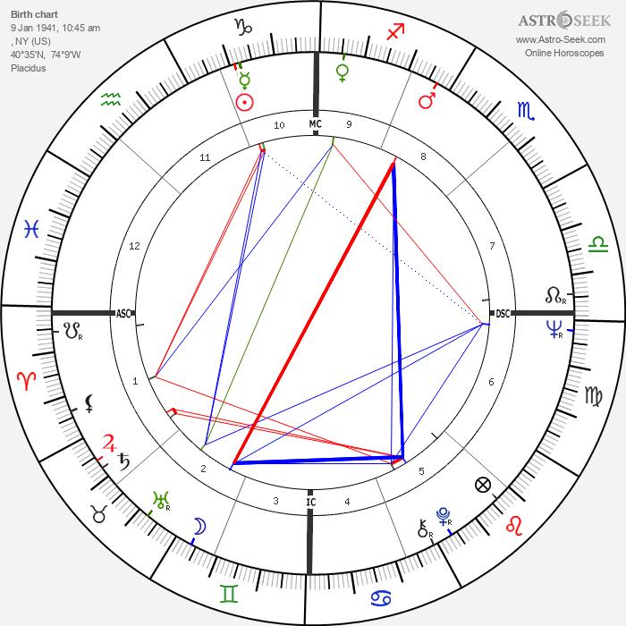 Joan Baez - Astrology Natal Birth Chart