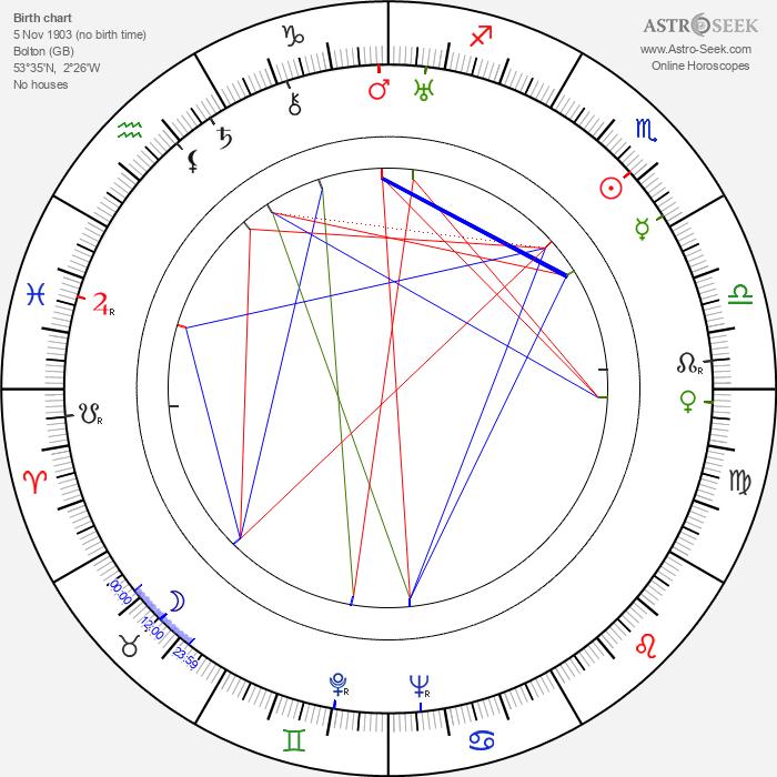 Joan Barry - Astrology Natal Birth Chart