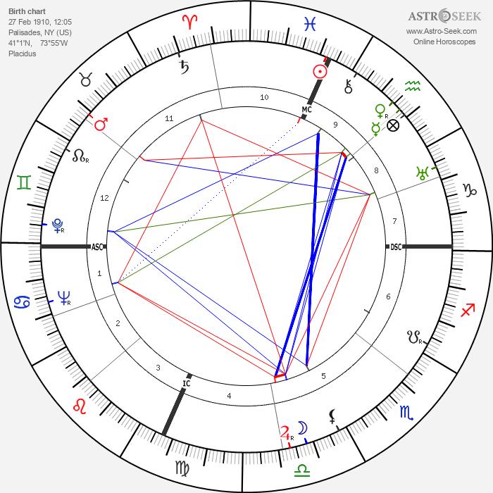 Joan Bennett - Astrology Natal Birth Chart