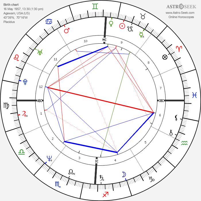 Joan Benoit - Astrology Natal Birth Chart