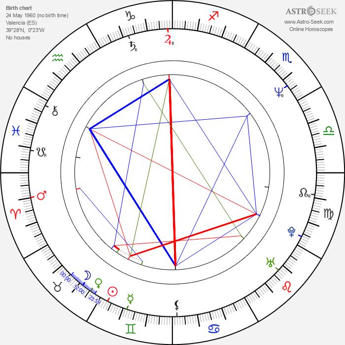 Joan Calabuig Rull - Astrology Natal Birth Chart