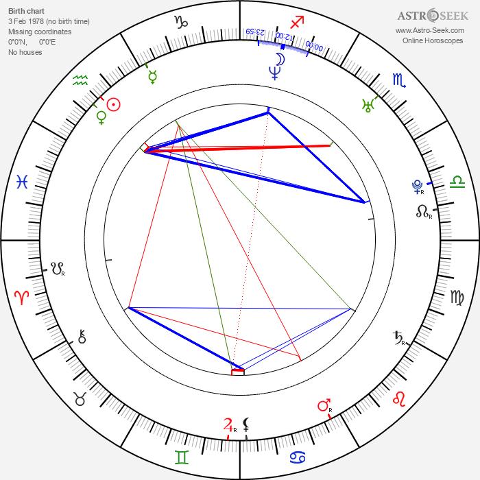 Joan Capdevila - Astrology Natal Birth Chart