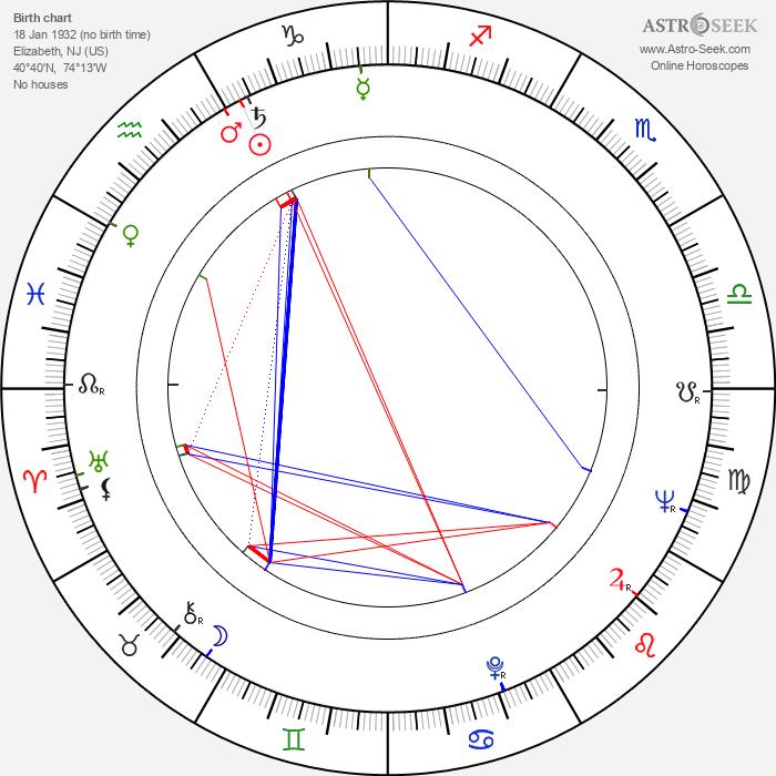 Joan Carroll - Astrology Natal Birth Chart