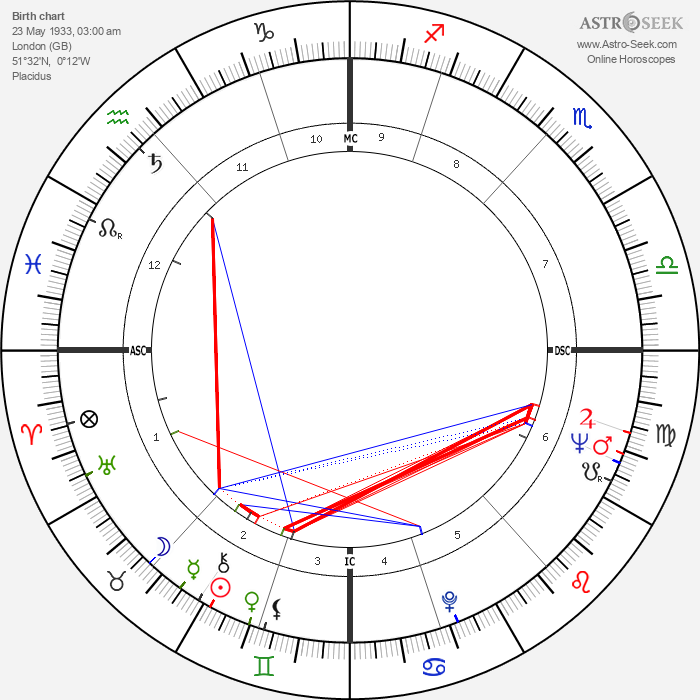 Joan Collins - Astrology Natal Birth Chart