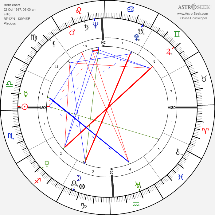 Joan Fontaine - Astrology Natal Birth Chart