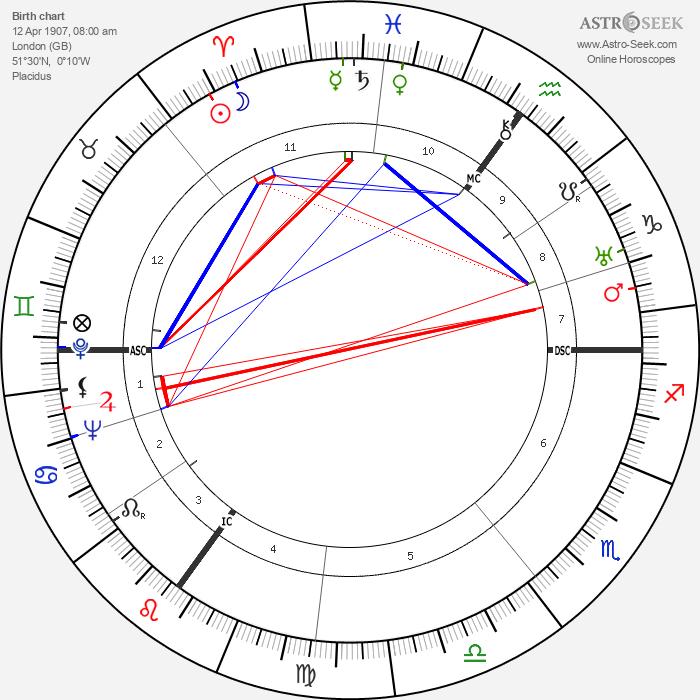Joan Grant - Astrology Natal Birth Chart