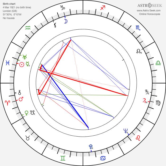 Joan Greenwood - Astrology Natal Birth Chart