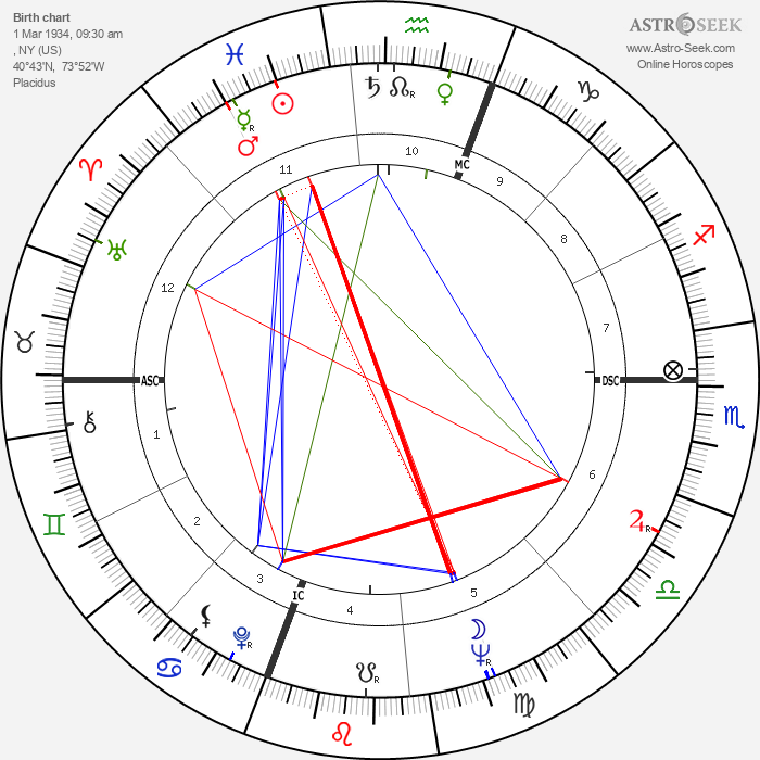 Joan Hackett - Astrology Natal Birth Chart