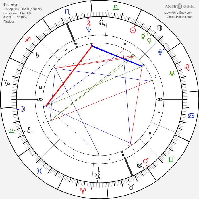 Joan Jett - Astrology Natal Birth Chart