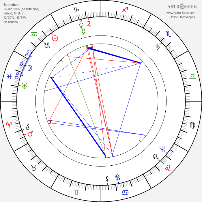 Joan Leslie - Astrology Natal Birth Chart