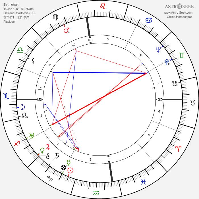 Joan London - Astrology Natal Birth Chart