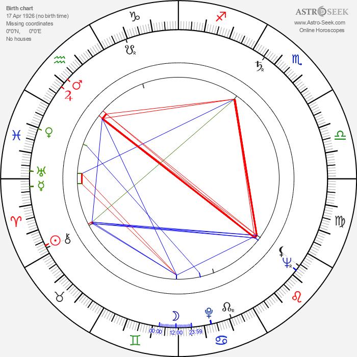 Joan Lorring - Astrology Natal Birth Chart