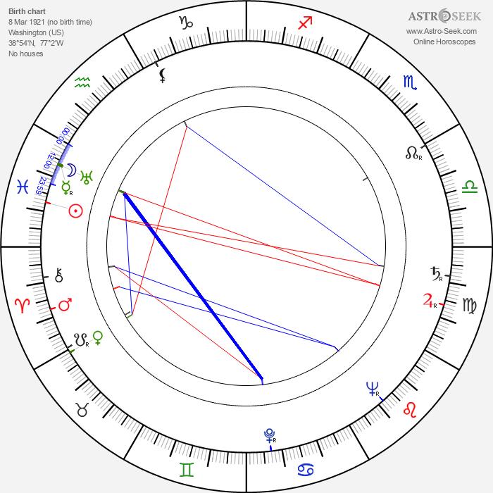 Joan McKellen - Astrology Natal Birth Chart
