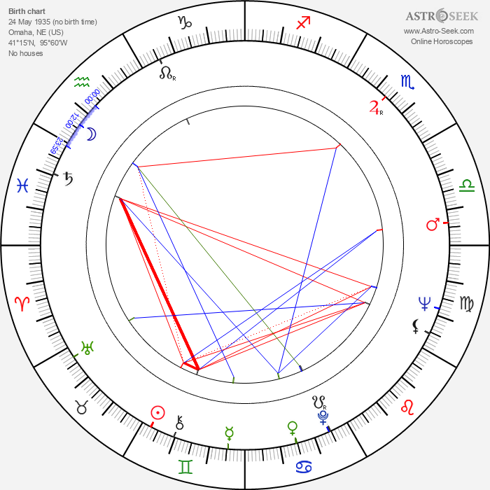 Joan Micklin Silver - Astrology Natal Birth Chart