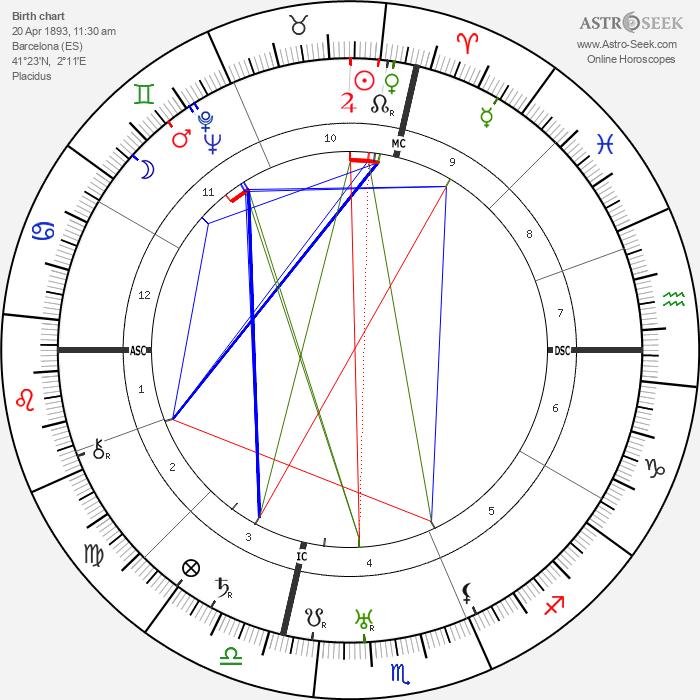 Joan Miro - Astrology Natal Birth Chart