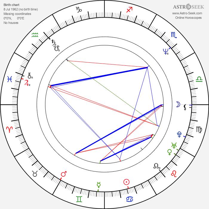 Joan Osborne - Astrology Natal Birth Chart