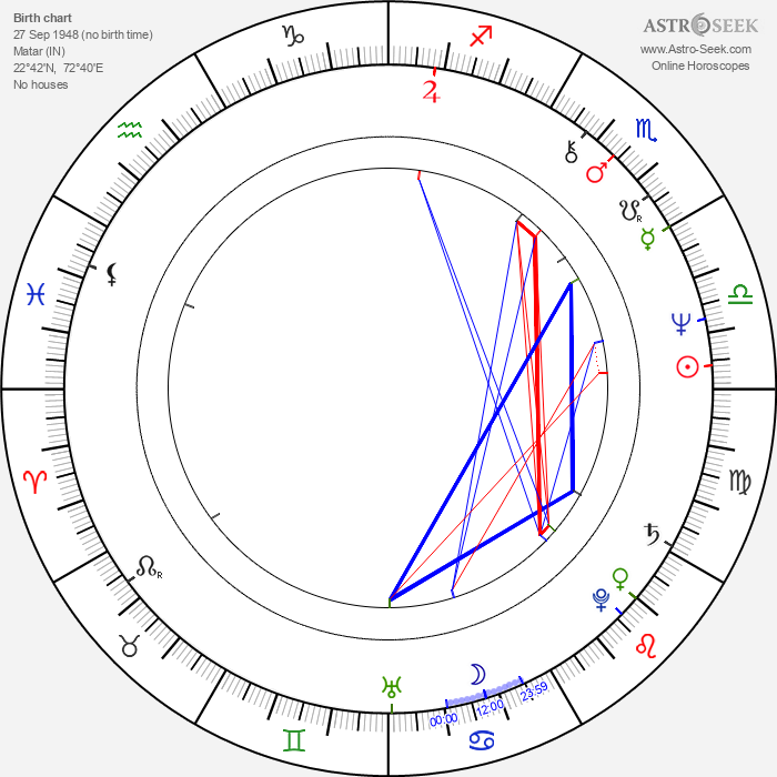 Joan Pera - Astrology Natal Birth Chart