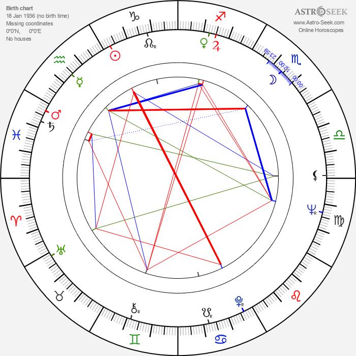 Joan Root - Astrology Natal Birth Chart