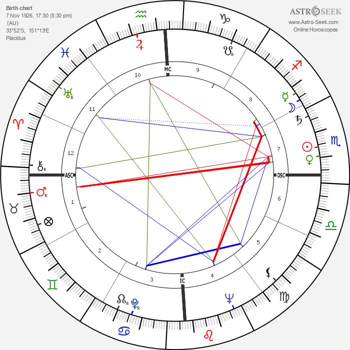 Joan Sutherland - Astrology Natal Birth Chart