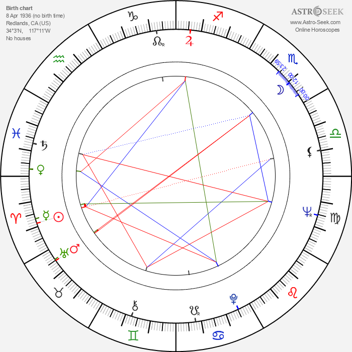 Joan Tewkesbury - Astrology Natal Birth Chart