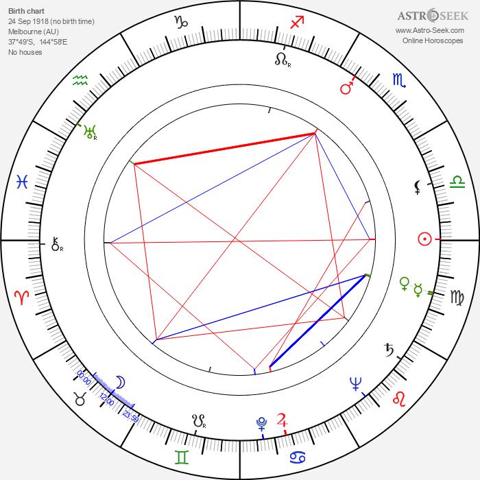 Joan Winfield - Astrology Natal Birth Chart