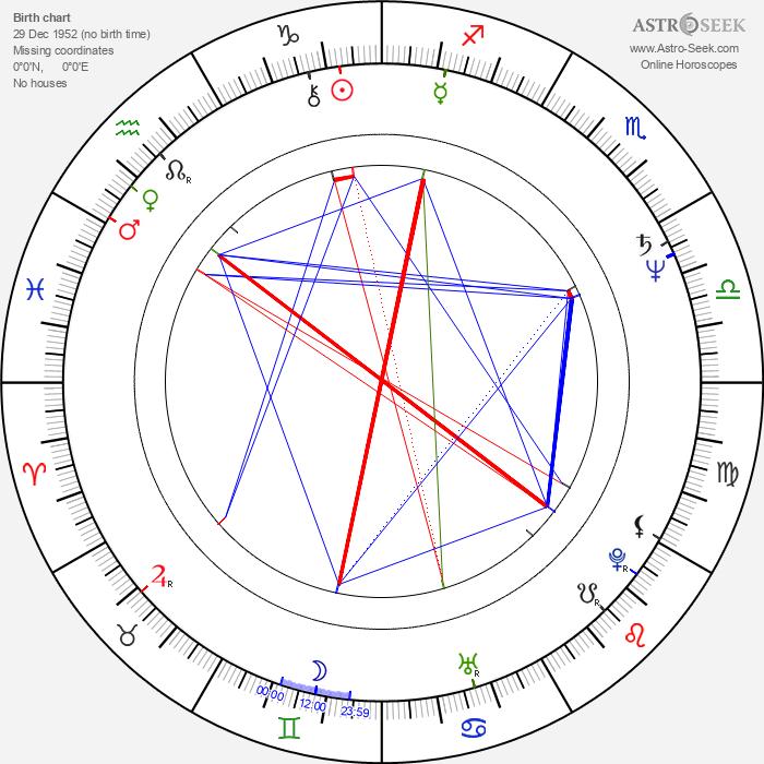 Joanna Bartel - Astrology Natal Birth Chart