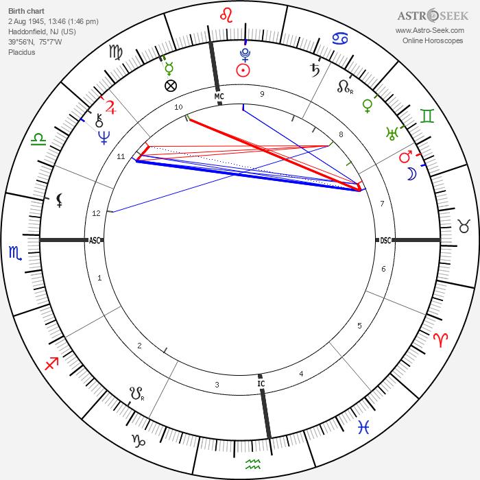 Joanna Cassidy - Astrology Natal Birth Chart
