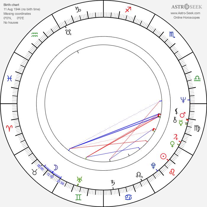 Joanna Cole - Astrology Natal Birth Chart