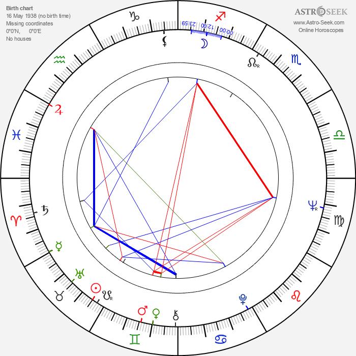 Joanna Dickens - Astrology Natal Birth Chart