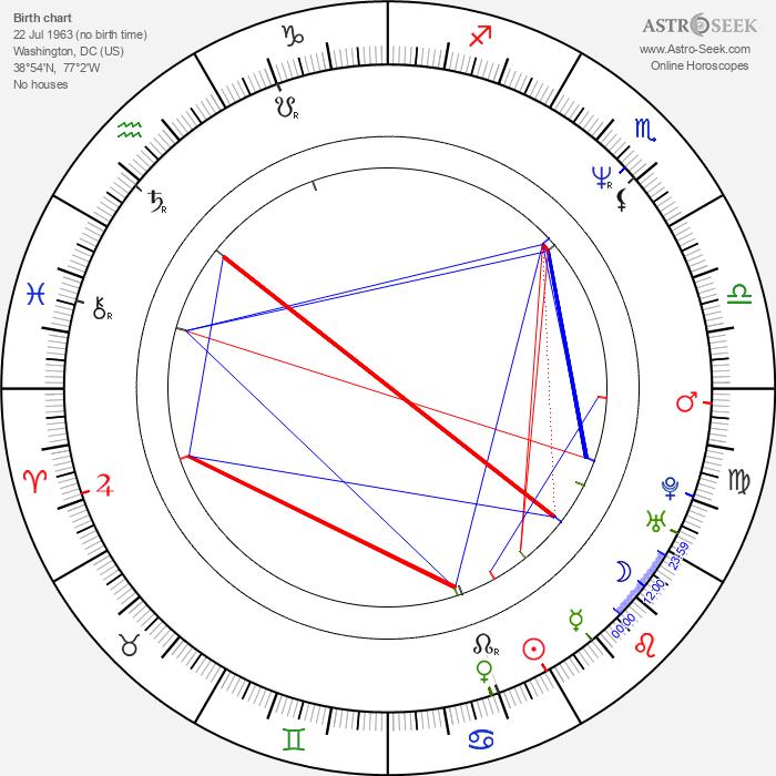 Joanna Going - Astrology Natal Birth Chart