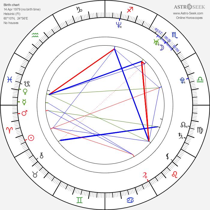 Joanna Haartti - Astrology Natal Birth Chart
