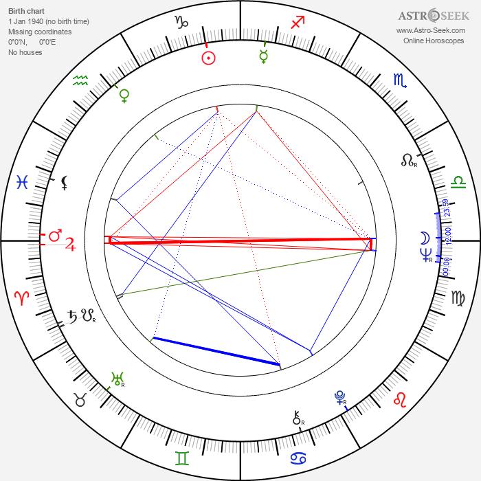 Joanna Jedryka - Astrology Natal Birth Chart